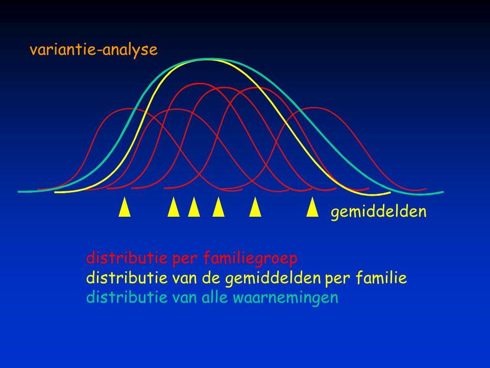 variantie-analyse distributie per familiegroep distributie van de gemiddelden per familie distributie van alle waarnemingen gemiddelden