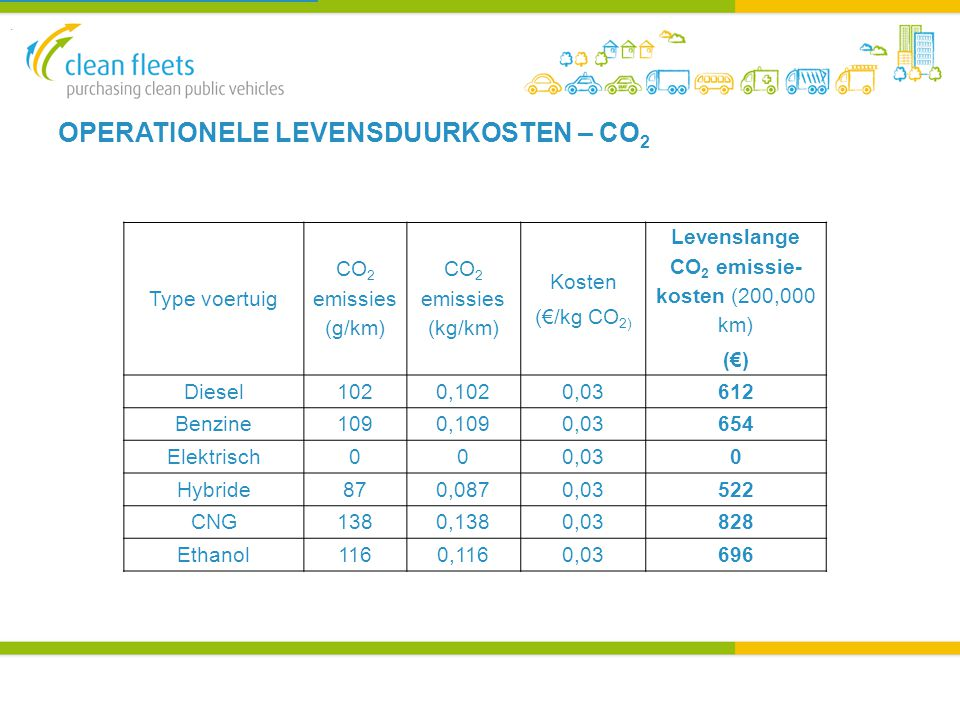 OPERATIONELE LEVENSDUURKOSTEN – CO 2 Type voertuig CO 2 emissies (g/km) CO 2 emissies (kg/km) Kosten (€/kg CO 2) Levenslange CO 2 emissie- kosten (200,000 km) (€) Diesel1020,1020,03612 Benzine1090,1090,03654 Elektrisch000,030 Hybride870,0870,03522 CNG1380,1380,03828 Ethanol1160,1160,03696.