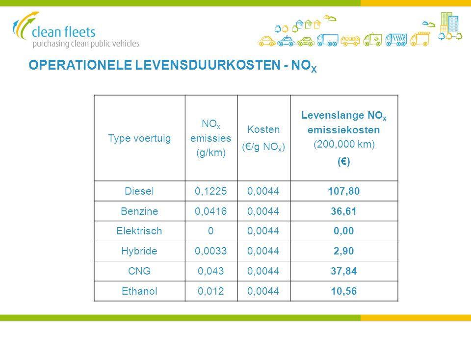 OPERATIONELE LEVENSDUURKOSTEN - NO X Type voertuig NO x emissies (g/km) Kosten (€/g NO x ) Levenslange NO x emissiekosten (200,000 km) (€) Diesel0,12250,0044107,80 Benzine0,04160,004436,61 Elektrisch00,00440,00 Hybride0,00330,00442,90 CNG0,0430,004437,84 Ethanol0,0120,004410,56