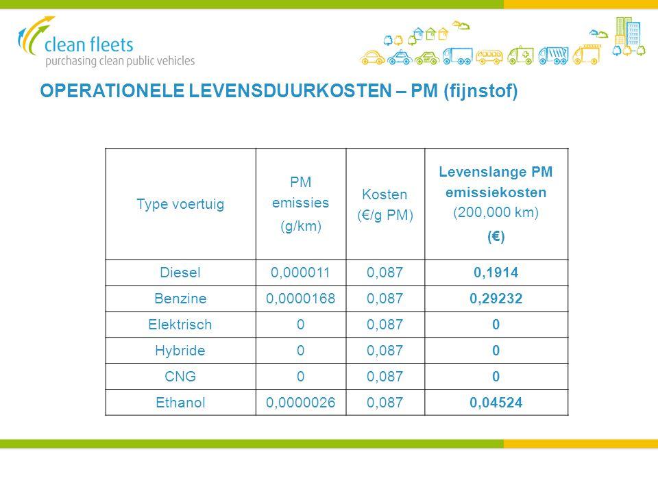 OPERATIONELE LEVENSDUURKOSTEN – PM (fijnstof) Type voertuig PM emissies (g/km) Kosten (€/g PM) Levenslange PM emissiekosten (200,000 km) (€) Diesel0,0000110,0870,1914 Benzine0,00001680,0870,29232 Elektrisch00,0870 Hybride00,0870 CNG00,0870 Ethanol0,00000260,0870,04524
