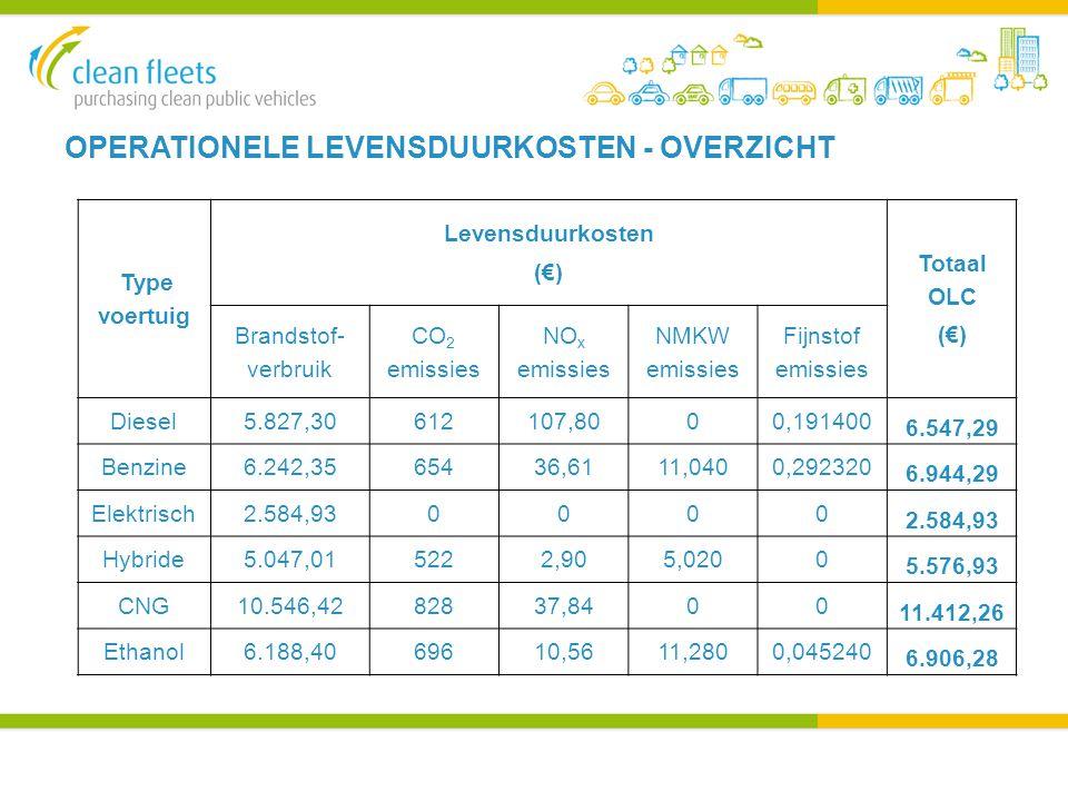 OPERATIONELE LEVENSDUURKOSTEN - OVERZICHT Type voertuig Levensduurkosten (€) Totaal OLC (€) Brandstof- verbruik CO 2 emissies NO x emissies NMKW emissies Fijnstof emissies Diesel5.827,30612107,8000,191400 6.547,29 Benzine6.242,3565436,6111,0400,292320 6.944,29 Elektrisch2.584,930000 Hybride5.047,015222,905,0200 5.576,93 CNG10.546,4282837,8400 11.412,26 Ethanol6.188,4069610,5611,2800,045240 6.906,28