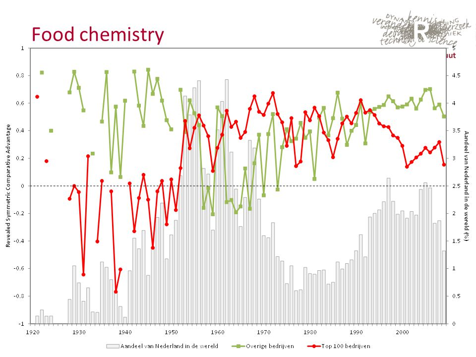 September 2013 Food chemistry