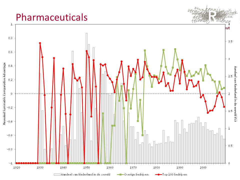 September 2013 Pharmaceuticals