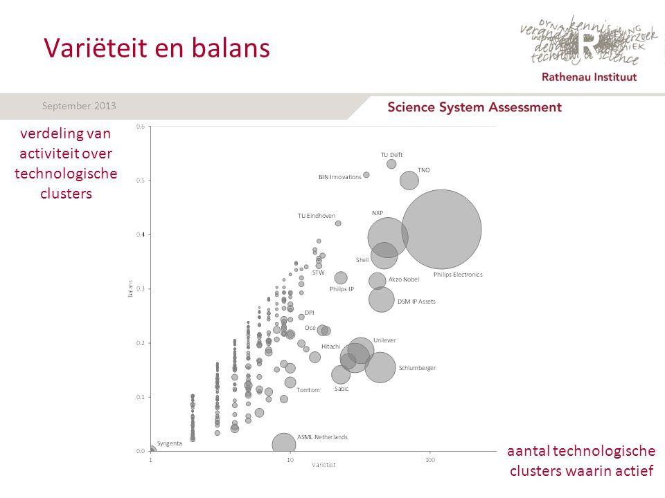 September 2013 Variëteit en balans aantal technologische clusters waarin actief verdeling van activiteit over technologische clusters
