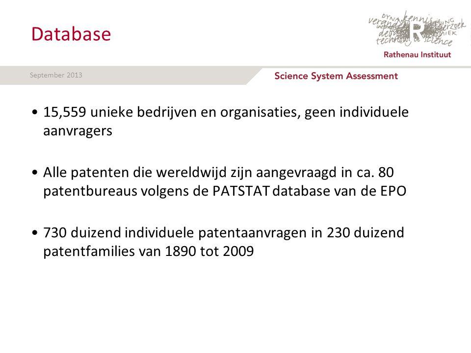 September 2013 Database 15,559 unieke bedrijven en organisaties, geen individuele aanvragers Alle patenten die wereldwijd zijn aangevraagd in ca.