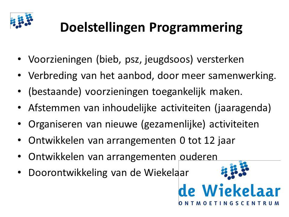 Doelstellingen Programmering Voorzieningen (bieb, psz, jeugdsoos) versterken Verbreding van het aanbod, door meer samenwerking.