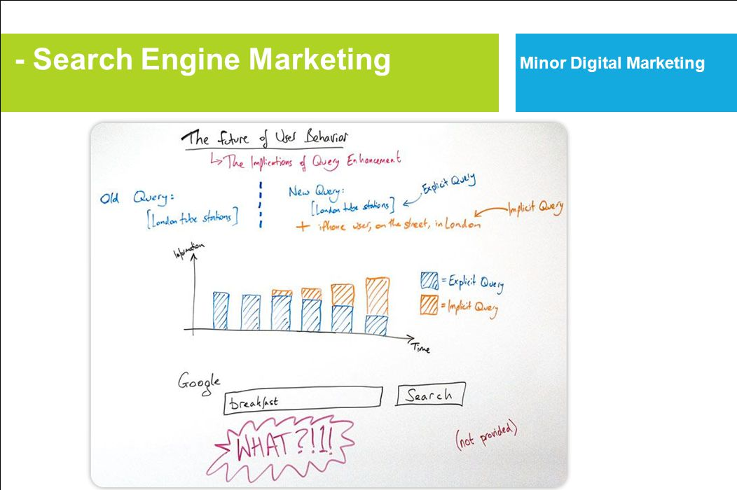 - Search Engine Marketing Minor Digital Marketing