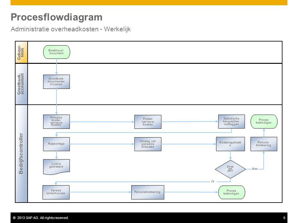 ©2013 SAP AG. All rights reserved.5 Procesflowdiagram Administratie overheadkosten - Werkelijk Bedrijfscontroller Gebeur- tenis Grootboek- accountant