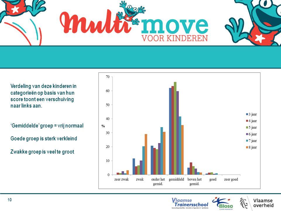 10 Verdeling van deze kinderen in categorieën op basis van hun score toont een verschuiving naar links aan. 'Gemiddelde' groep = vrij normaal Goede gr