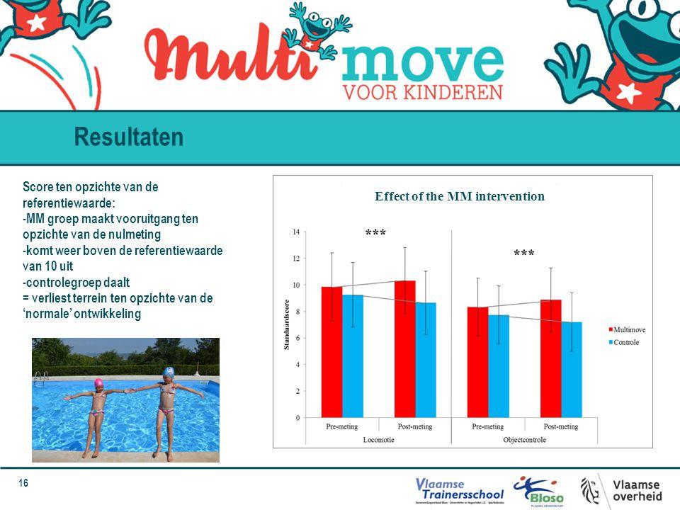 16 Effect of the MM intervention Score ten opzichte van de referentiewaarde: -MM groep maakt vooruitgang ten opzichte van de nulmeting -komt weer bove