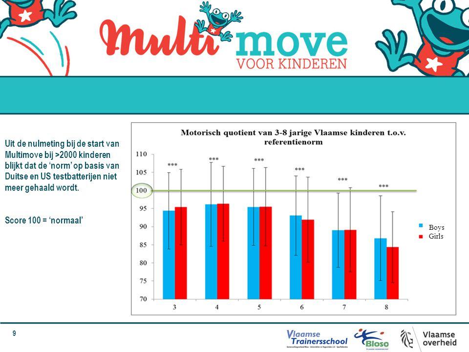 10 Verdeling van deze kinderen in categorieën op basis van hun score toont een verschuiving naar links aan.