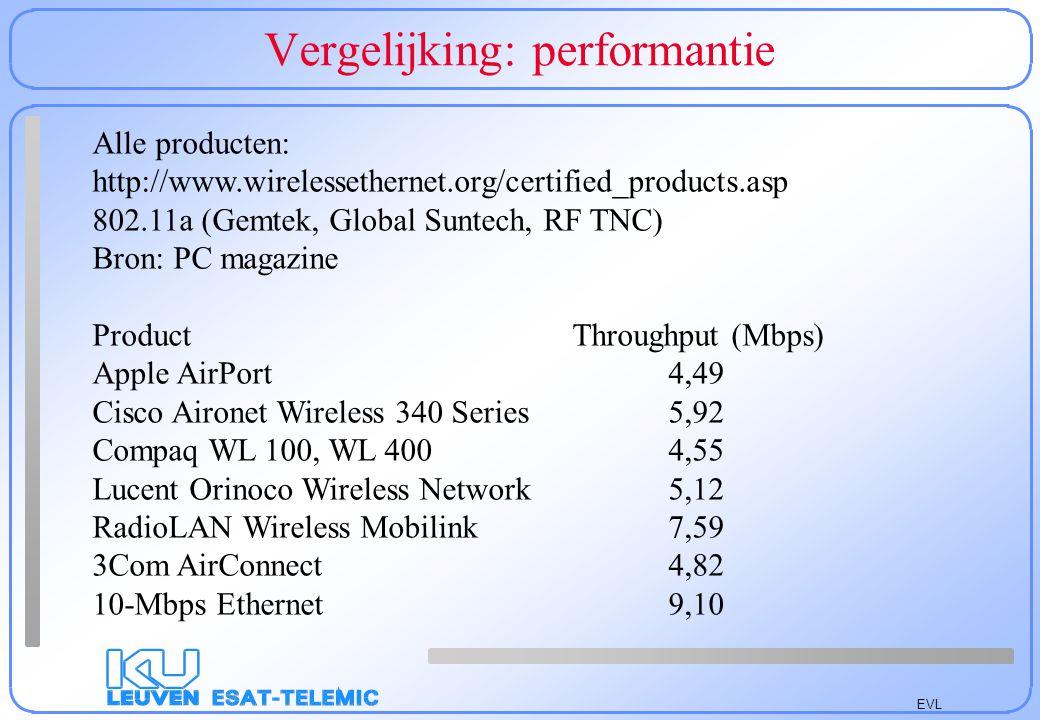 EVL Vergelijking: performantie Alle producten: http://www.wirelessethernet.org/certified_products.asp 802.11a (Gemtek, Global Suntech, RF TNC) Bron: P