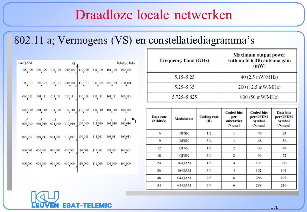 EVL Draadloze locale netwerken Operationele elementen –Vermogen spaarfunctie –Enkel ontvangen gedurende vooraf afgesproken intervallen –3 timers (offset (0-65535), activiteit en periode (500-65535))