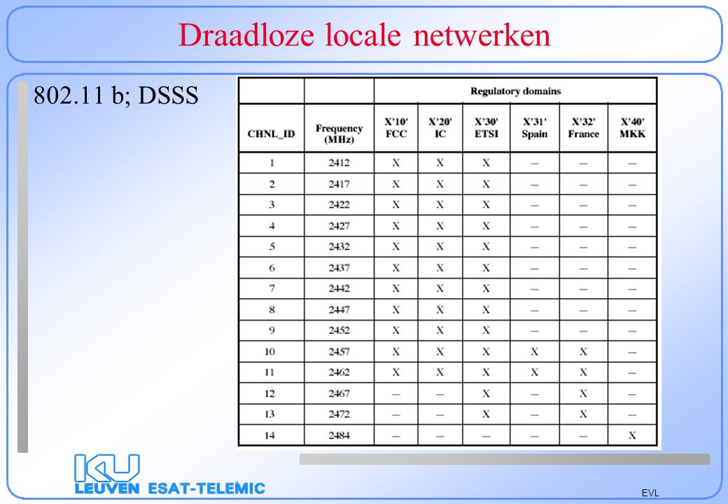 EVL Draadloze locale netwerken Physische laag D(irect)S(equence)-S(pread)S(pectrum) - Minimale spreiding factor 11 (10 dB systeemwinst) chip snelheid 11 MHz - DBPSK (1 Mbit/s) en DQPSK (2 Mbit/s) 11 chip Barker code: +,-,+,+,-,+,+,+,-,-,- heeft kleine correlatie met verschoven versie Basic Access Rate en Enhanced Access Rate 11 kanaals, 9 in Europa (2,422 GHz + k 5 MHz); nu 2 bijgekomen - 8 chip C(omplementary)C(ode)K(eying) BPSK 4 bits/symbool (5,5 Mbit/s) of QPSK 8 bits/symbool (11 Mbits/s)