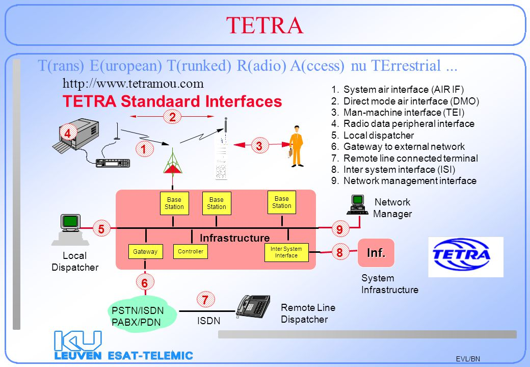EVL/BN TETRA T(rans) E(uropean) T(runked) R(adio) A(ccess) nu TErrestrial... http://www.tetramou.com TETRA Standaard Interfaces 1.System air interface