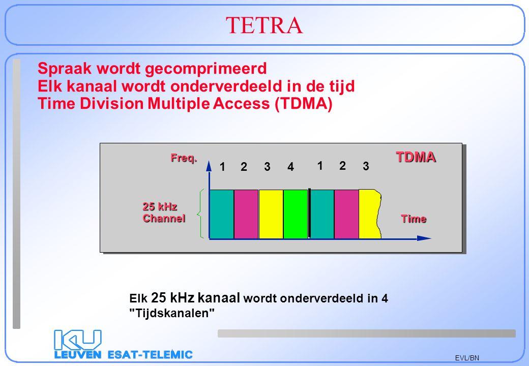 EVL/BN TETRA Spraak wordt gecomprimeerd Elk kanaal wordt onderverdeeld in de tijd Time Division Multiple Access (TDMA) Elk 25 kHz kanaal wordt onderve