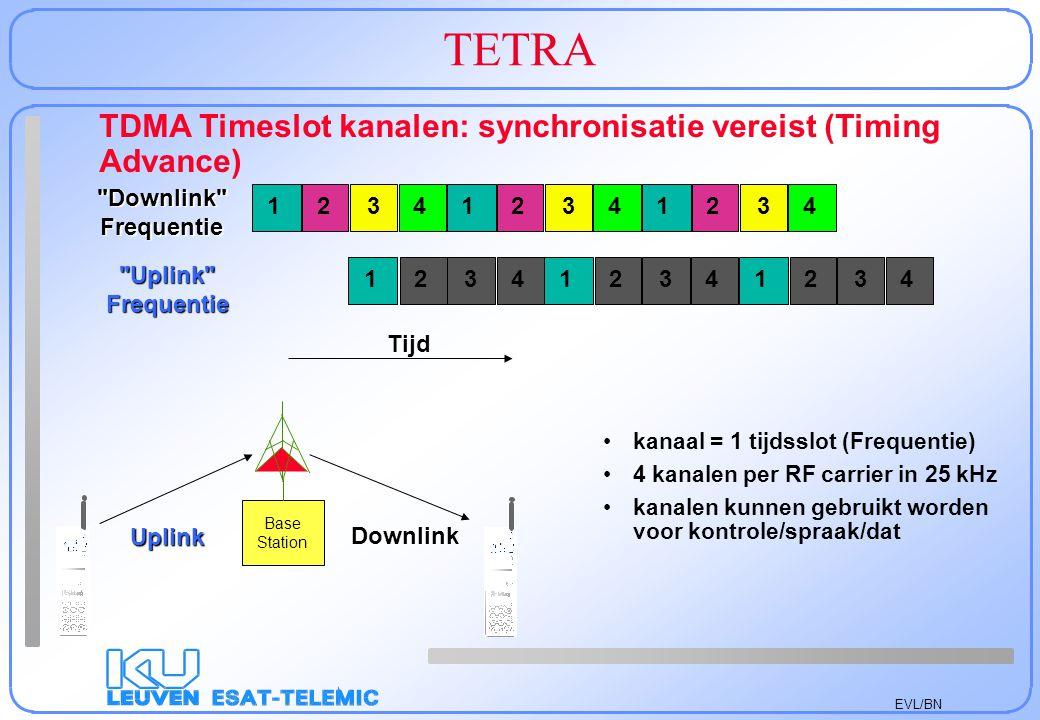 EVL/BN TETRA TDMA Timeslot kanalen: synchronisatie vereist (Timing Advance)