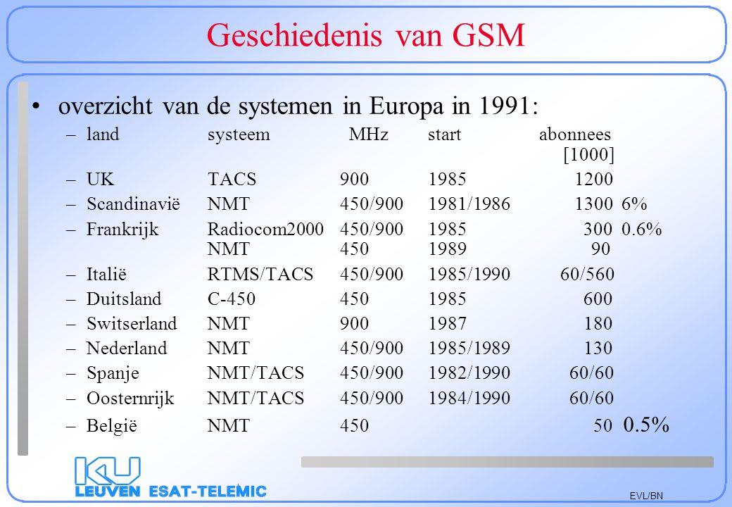 EVL/BN Geschiedenis van GSM overzicht van de systemen in Europa in 1991: –landsysteem MHzstart abonnees [1000] –UKTACS900 1985 1200 –ScandinaviëNMT 45