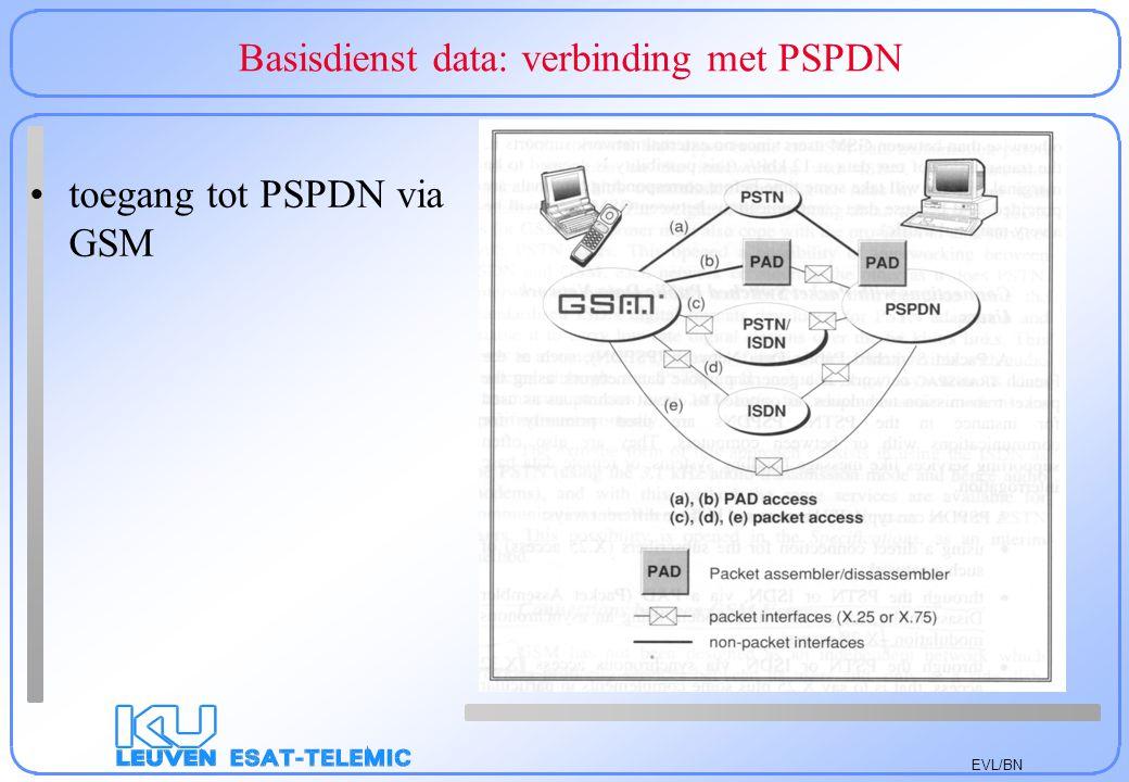 EVL/BN Basisdienst data: verbinding met PSPDN toegang tot PSPDN via GSM