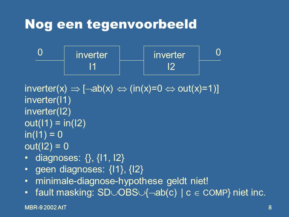 MBR-9 2002 AtT8 Nog een tegenvoorbeeld inverter(x)  [  ab(x)  (in(x)=0  out(x)=1)] inverter(I1) inverter(I2) out(I1) = in(I2) in(I1) = 0 out(I2) = 0 diagnoses: {}, {I1, I2} geen diagnoses: {I1}, {I2} minimale-diagnose-hypothese geldt niet.