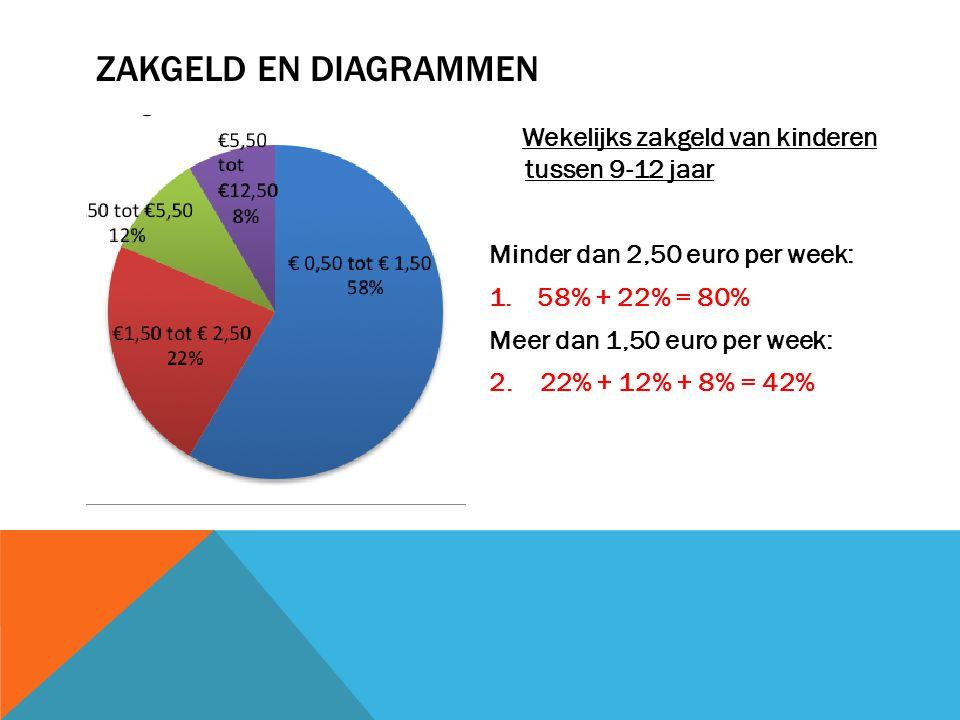 Wekelijks zakgeld van kinderen tussen 9-12 jaar Minder dan 2,50 euro per week: 1.58% + 22% = 80% Meer dan 1,50 euro per week: 2. 22% + 12% + 8% = 42%