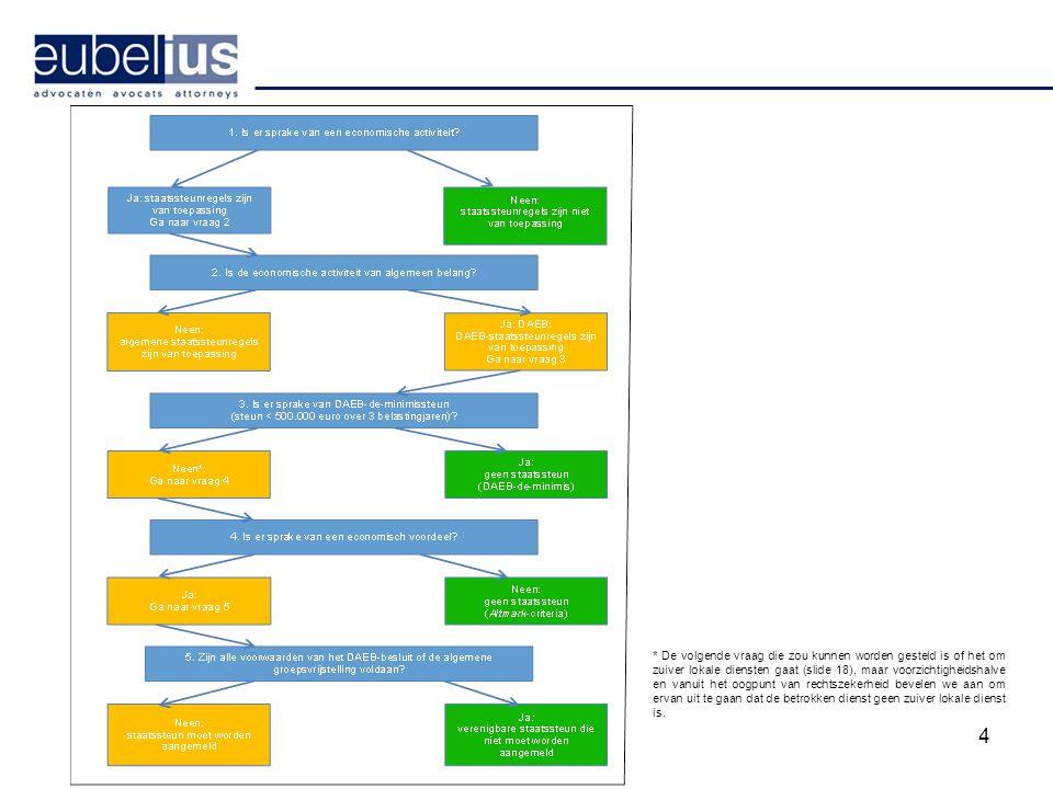 4 **De volgende vraag die zou kunnen worden gesteld is of het om zuiver lokale diensten gaat (slide 18), maar voorzichtigheidshalve en vanuit het oogp