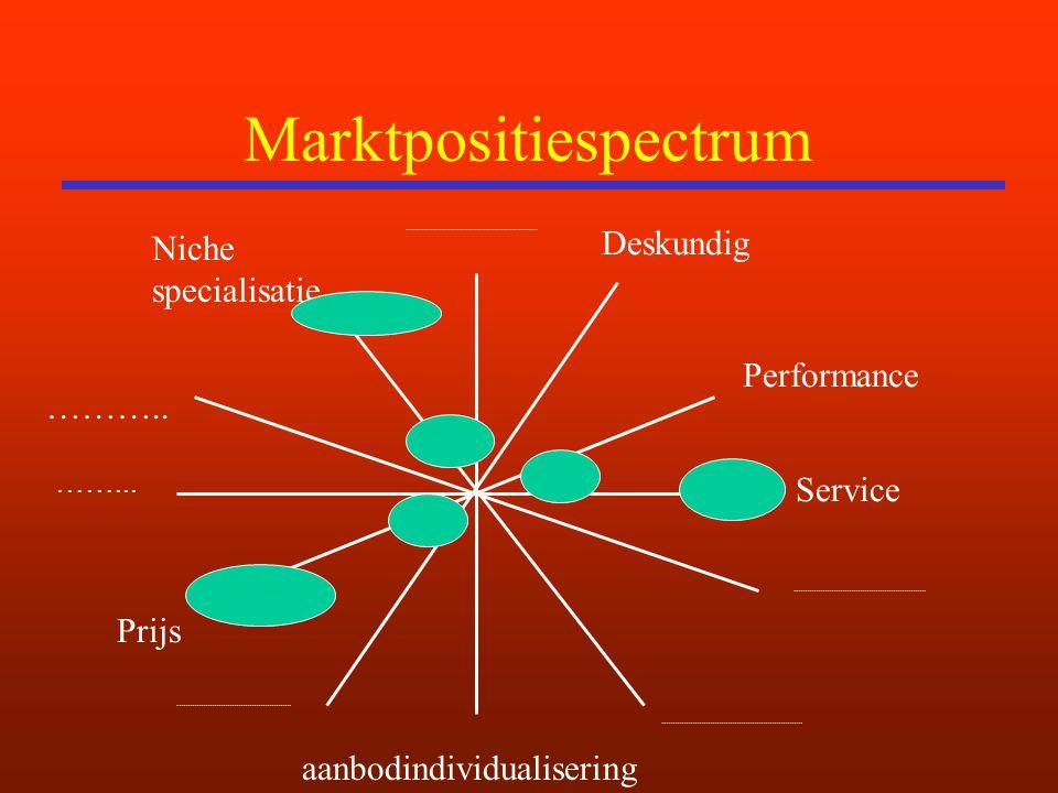 Marktpositiespectrum aanbodindividualisering ……... Service Prijs Deskundig Performance Niche specialisatie ………..