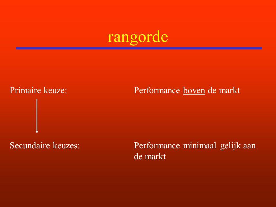 rangorde Primaire keuze: Performance boven de markt Secundaire keuzes: Performance minimaal gelijk aan de markt