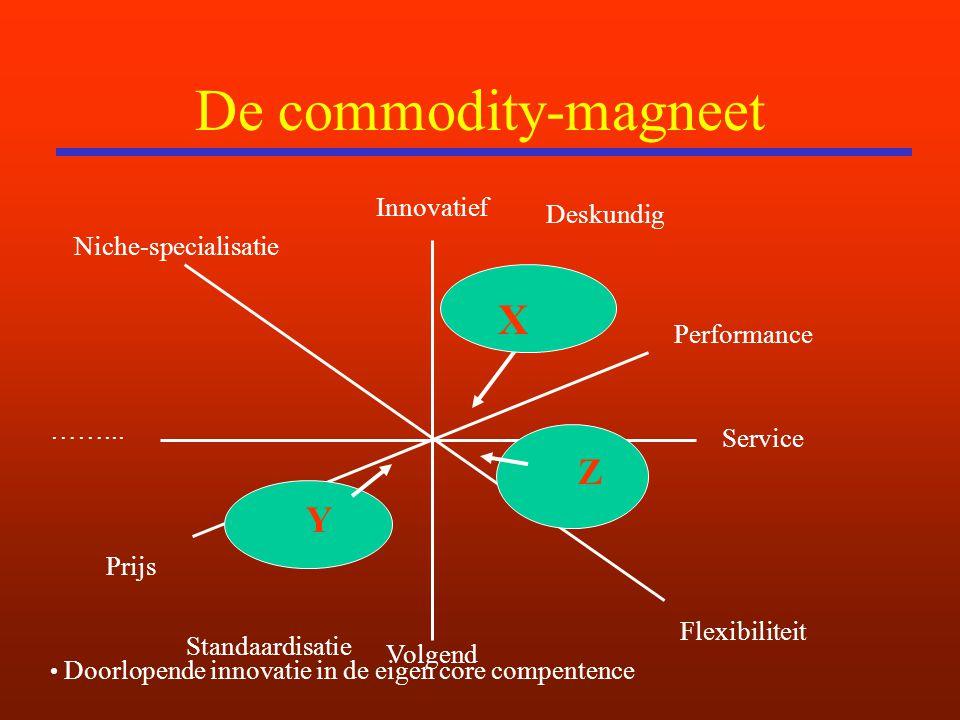 De commodity-magneet Innovatief Volgend ……... Service Niche-specialisatie Flexibiliteit Prijs Deskundig Performance Standaardisatie Z Y Doorlopende in