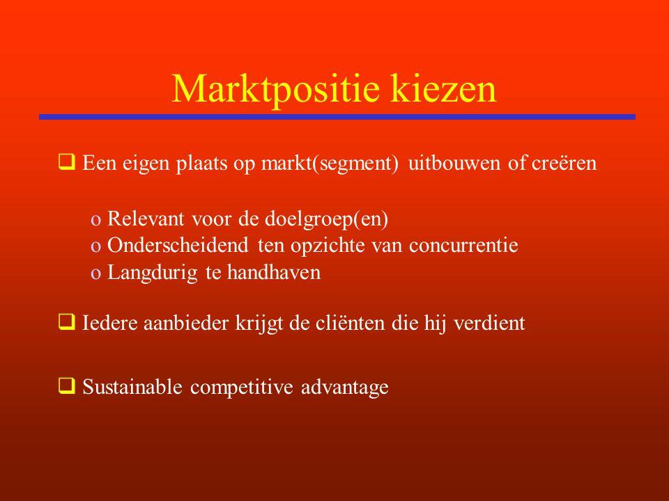 Marktpositie kiezen  Een eigen plaats op markt(segment) uitbouwen of creëren  Iedere aanbieder krijgt de cliënten die hij verdient  Sustainable com