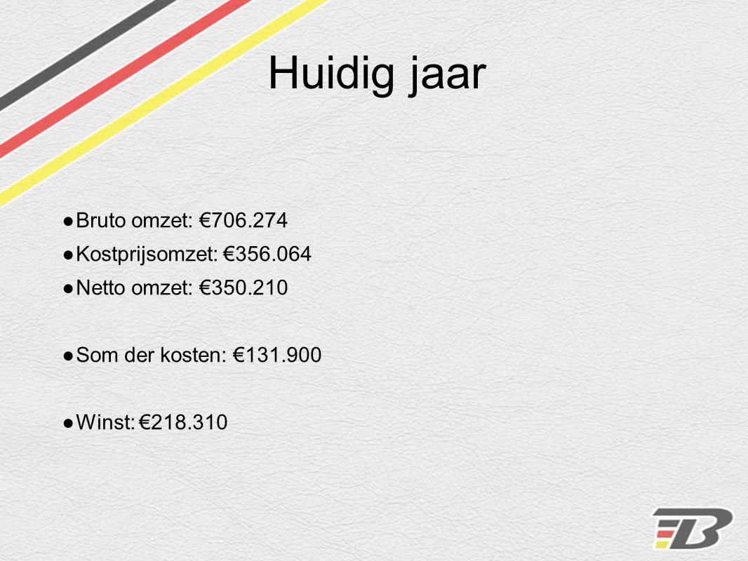 Huidig jaar ● Bruto omzet: €706.274 ● Kostprijsomzet: €356.064 ● Netto omzet: €350.210 ● Som der kosten: €131.900 ● Winst: €218.310