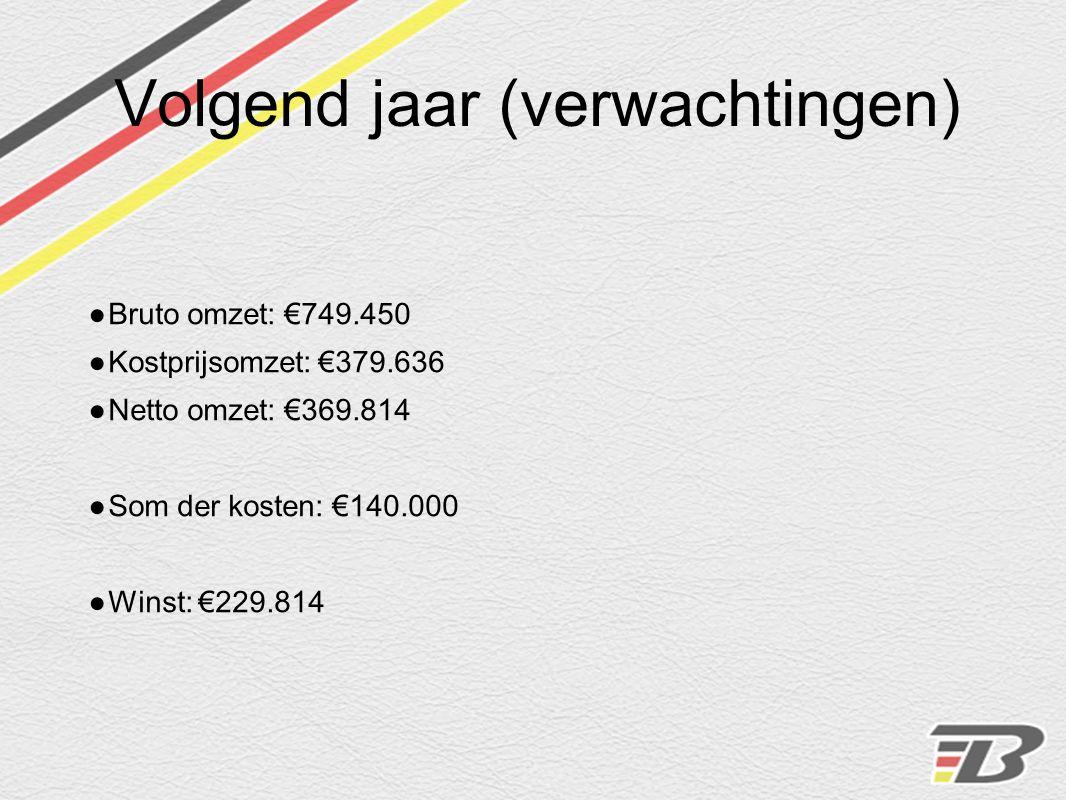 Volgend jaar (verwachtingen) ● Bruto omzet: €749.450 ● Kostprijsomzet: €379.636 ● Netto omzet: €369.814 ● Som der kosten: €140.000 ● Winst: €229.814