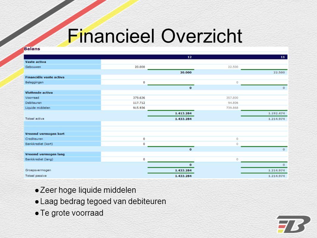 Financieel Overzicht ●Zeer hoge liquide middelen ●Laag bedrag tegoed van debiteuren ●Te grote voorraad