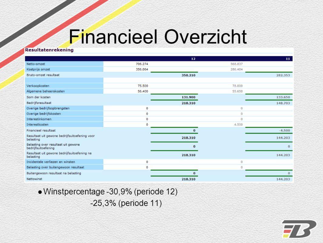 Financieel Overzicht ●Winstpercentage -30,9% (periode 12) -25,3% (periode 11)