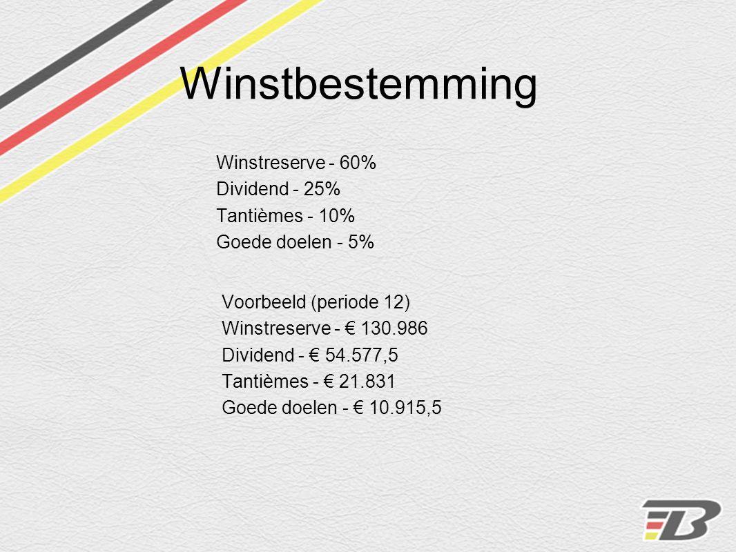 Winstbestemming Winstreserve - 60% Dividend - 25% Tantièmes - 10% Goede doelen - 5% Voorbeeld (periode 12) Winstreserve - € 130.986 Dividend - € 54.57