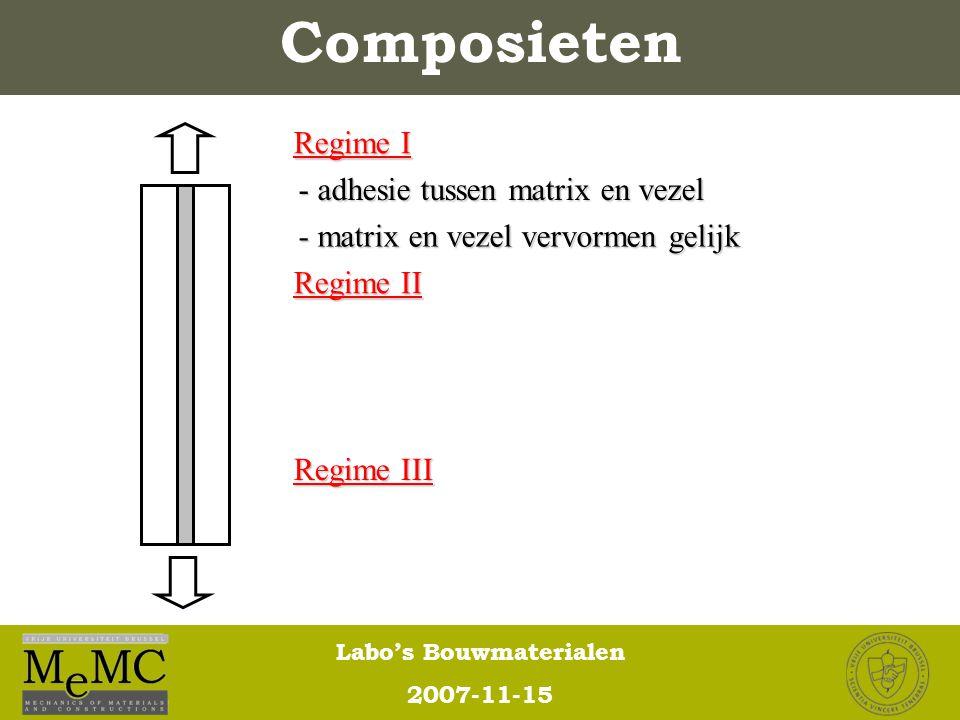 Labo's Bouwmaterialen 2007-11-15 Composieten - adhesie tussen matrix en vezel - matrix en vezel vervormen gelijk Regime I Regime II Regime III