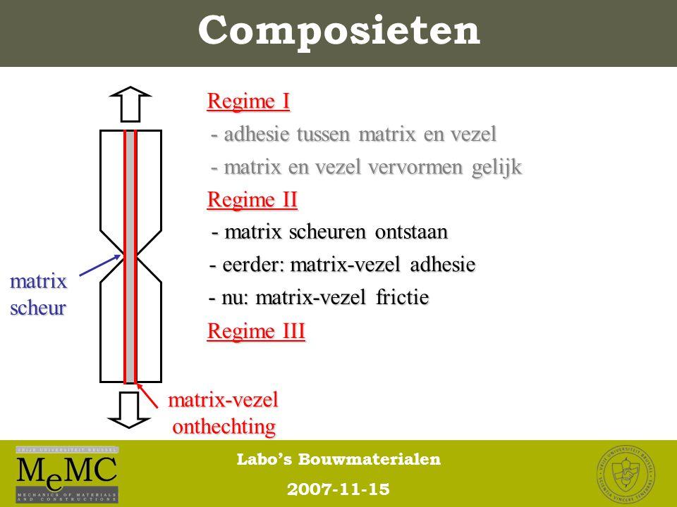 Labo's Bouwmaterialen 2007-11-15 Composieten Regime I - matrix scheuren ontstaan - eerder: matrix-vezel adhesie - nu: matrix-vezel frictie Regime II R