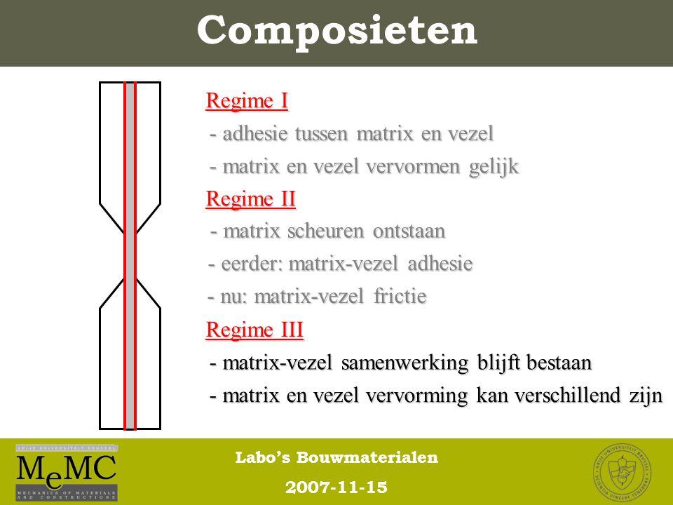 Labo's Bouwmaterialen 2007-11-15 Composieten Regime I Regime II Regime III - matrix scheuren ontstaan - eerder: matrix-vezel adhesie - nu: matrix-veze