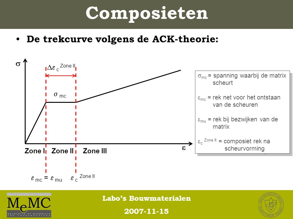 Labo's Bouwmaterialen 2007-11-15 Composieten De trekcurve volgens de ACK-theorie: Zone IZone IIZone III  c Zone II  mc  mc =  mu  c Zone II  
