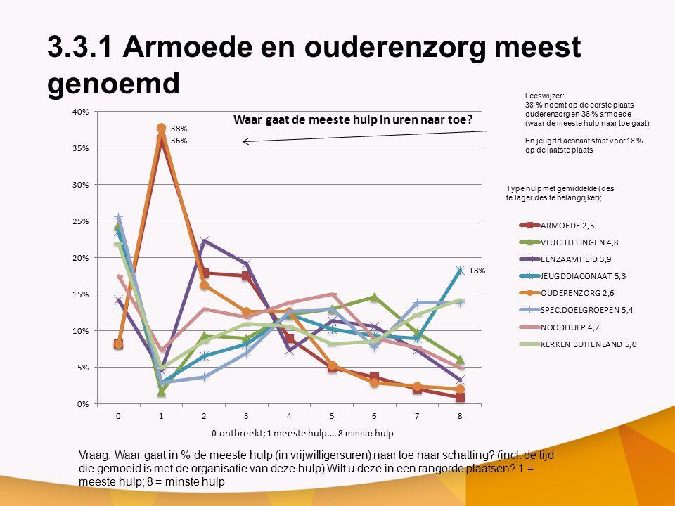 3.3.1 Armoede en ouderenzorg meest genoemd Vraag: Waar gaat in % de meeste hulp (in vrijwilligersuren) naar toe naar schatting.