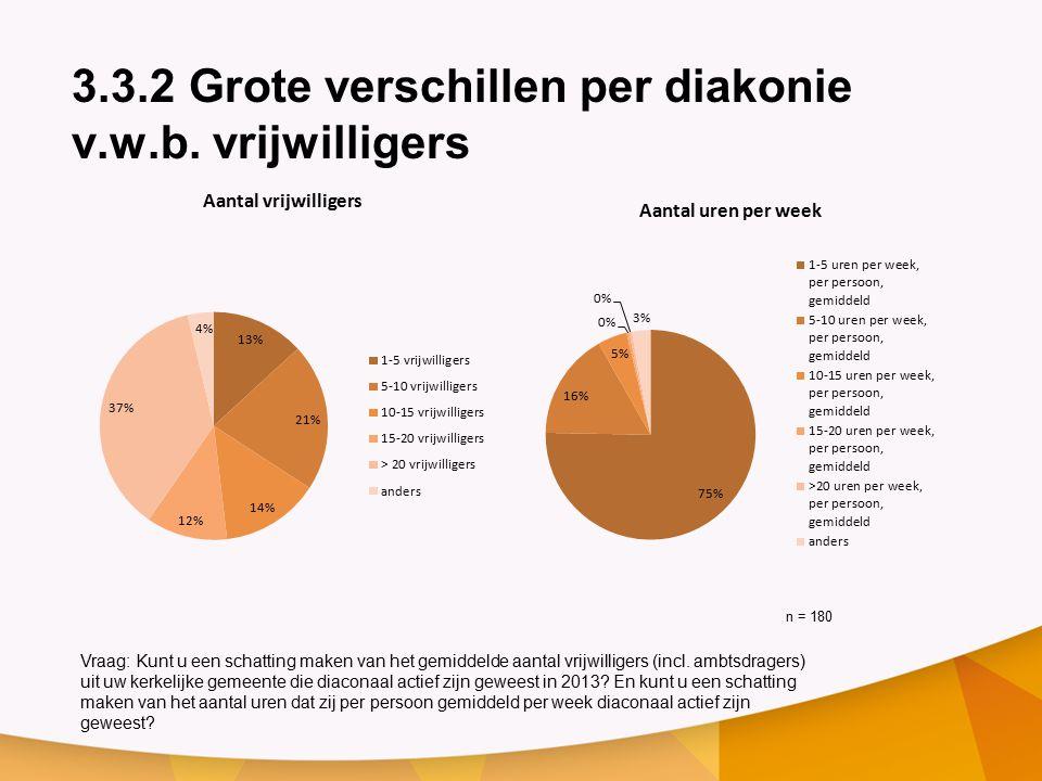 3.3.2 Grote verschillen per diakonie v.w.b.