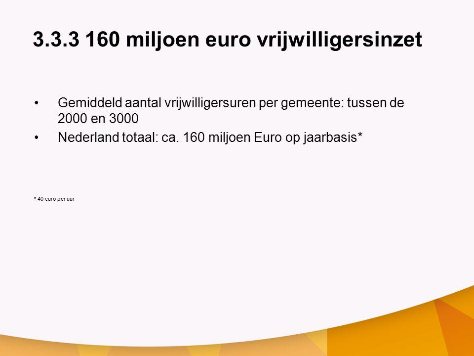 3.3.3 160 miljoen euro vrijwilligersinzet Gemiddeld aantal vrijwilligersuren per gemeente: tussen de 2000 en 3000 Nederland totaal: ca.