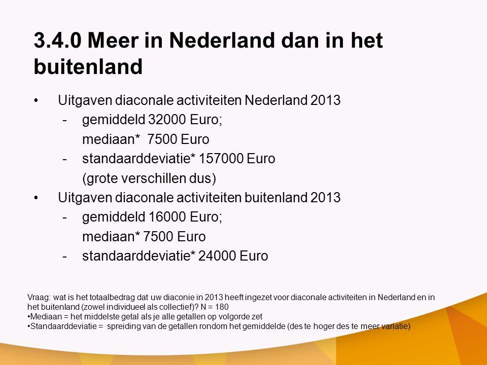 3.4.0 Meer in Nederland dan in het buitenland Uitgaven diaconale activiteiten Nederland 2013 -gemiddeld 32000 Euro; mediaan* 7500 Euro -standaarddeviatie* 157000 Euro (grote verschillen dus) Uitgaven diaconale activiteiten buitenland 2013 -gemiddeld 16000 Euro; mediaan* 7500 Euro -standaarddeviatie* 24000 Euro Vraag: wat is het totaalbedrag dat uw diaconie in 2013 heeft ingezet voor diaconale activiteiten in Nederland en in het buitenland (zowel individueel als collectief).