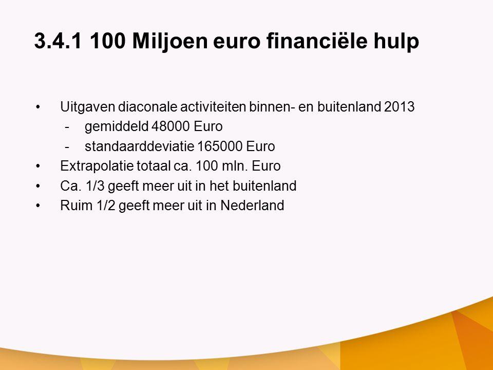 3.4.1 100 Miljoen euro financiële hulp Uitgaven diaconale activiteiten binnen- en buitenland 2013 -gemiddeld 48000 Euro -standaarddeviatie 165000 Euro Extrapolatie totaal ca.