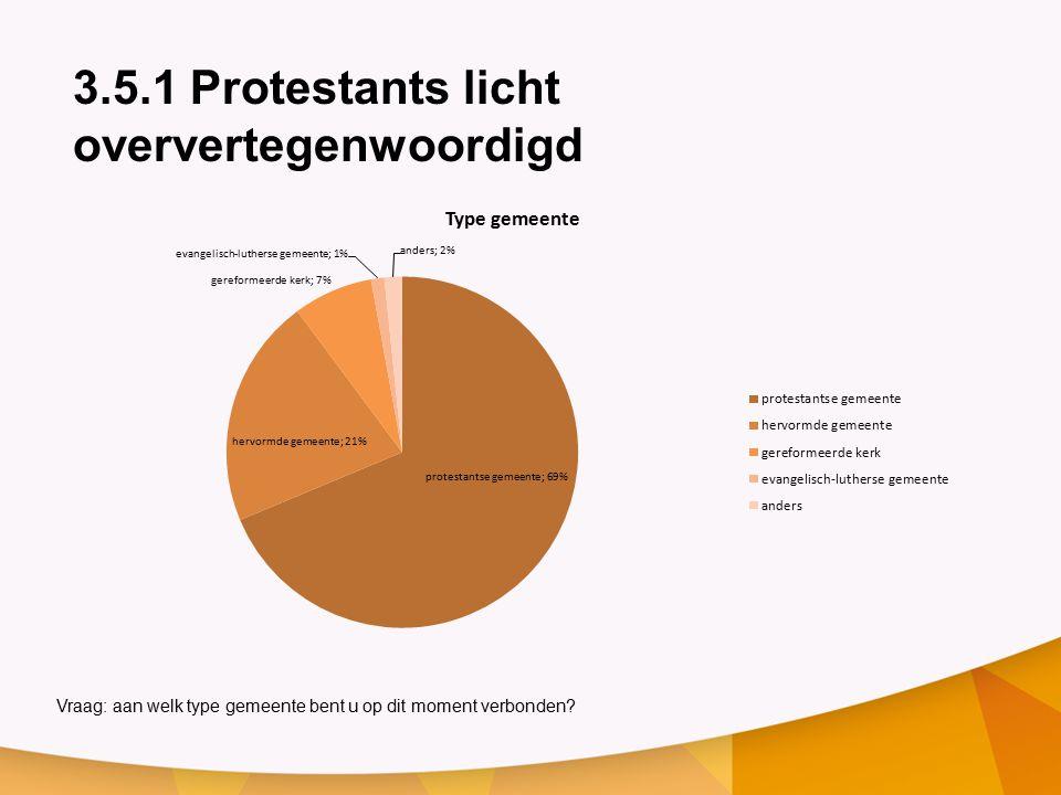 3.5.1 Protestants licht oververtegenwoordigd Vraag: aan welk type gemeente bent u op dit moment verbonden?