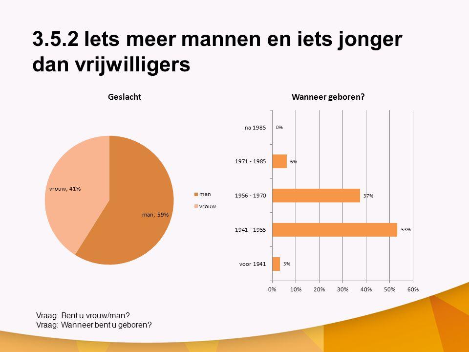3.5.2 Iets meer mannen en iets jonger dan vrijwilligers Vraag: Bent u vrouw/man.