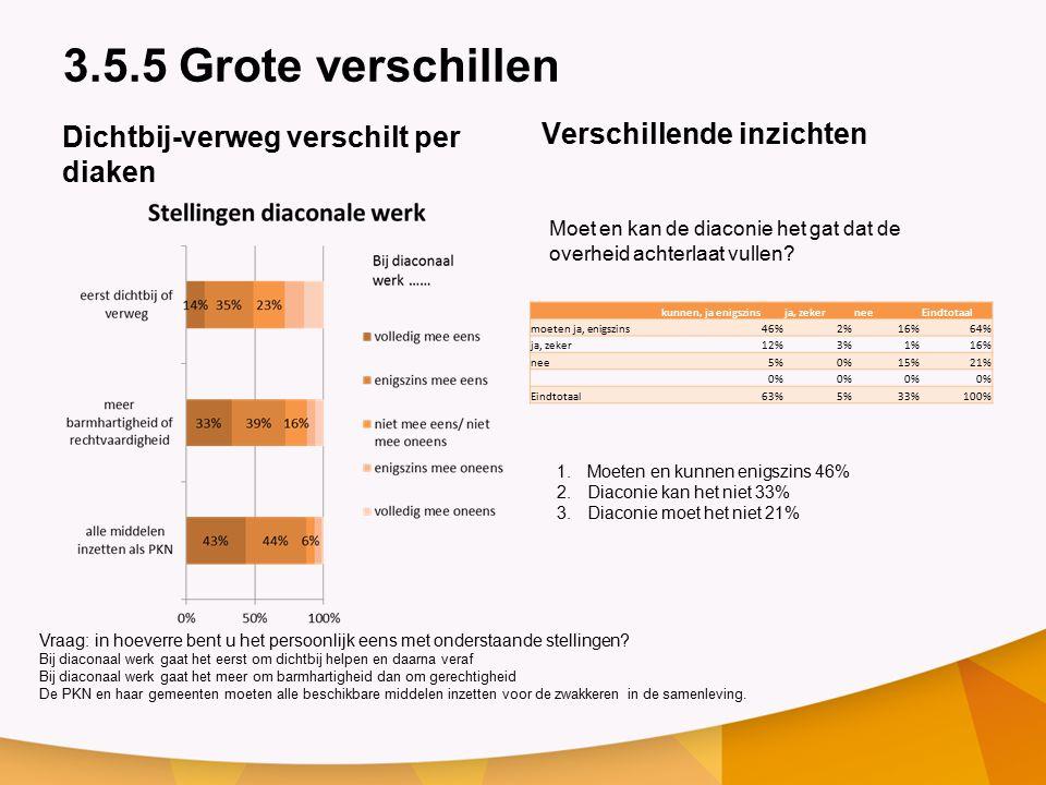 3.5.5 Grote verschillen Dichtbij-verweg verschilt per diaken Verschillende inzichten kunnen, ja enigszinsja, zekerneeEindtotaal moeten ja, enigszins46%2%16%64% ja, zeker12%3%1%16% nee5%0%15%21% 0% Eindtotaal63%5%33%100% Moet en kan de diaconie het gat dat de overheid achterlaat vullen.