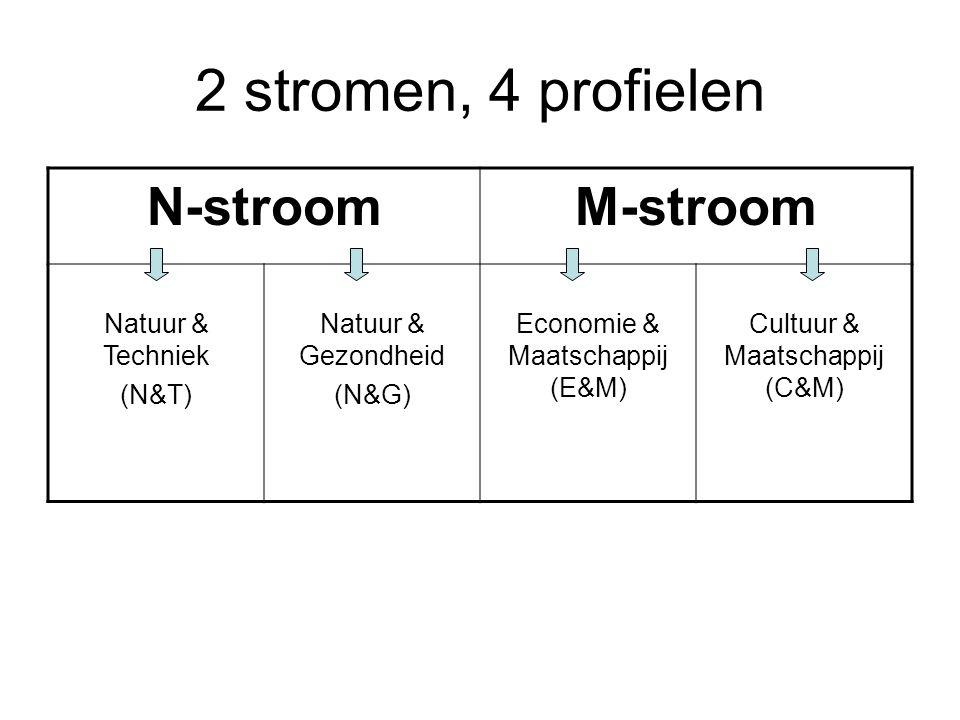 2 stromen, 4 profielen N-stroomM-stroom Natuur & Techniek (N&T) Natuur & Gezondheid (N&G) Economie & Maatschappij (E&M) Cultuur & Maatschappij (C&M)