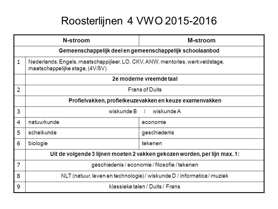 Profielkeuze VWO
