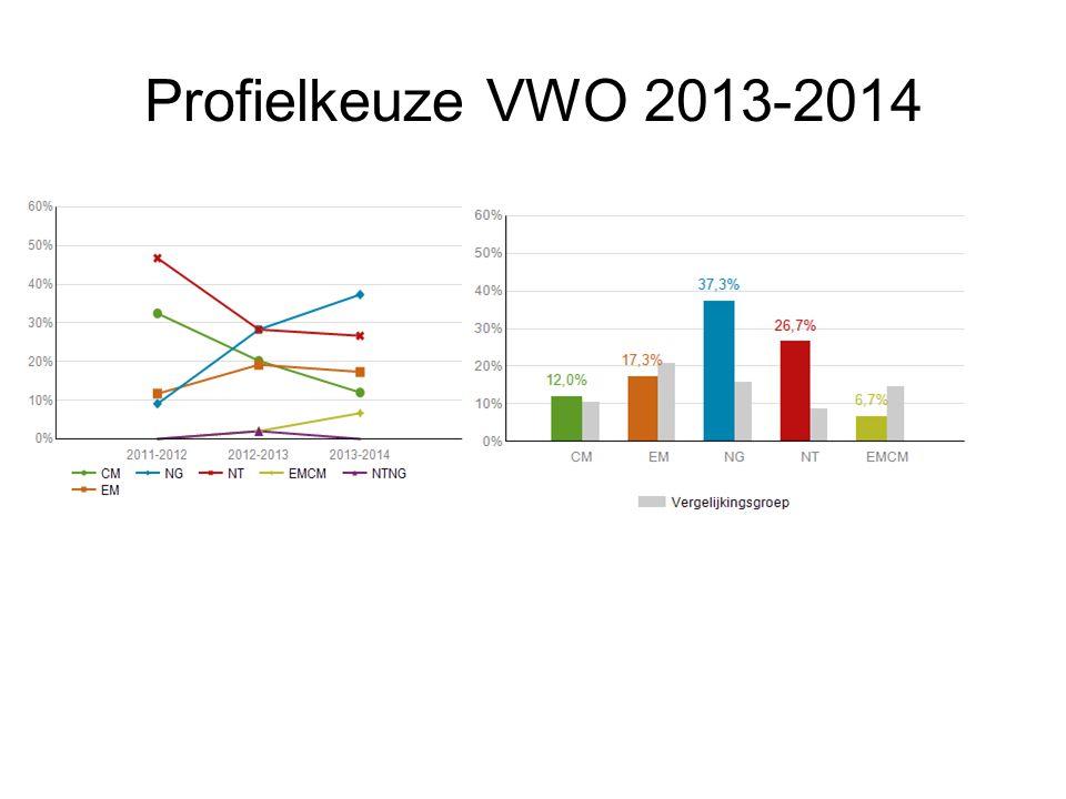 Profielkeuze VWO 2013-2014